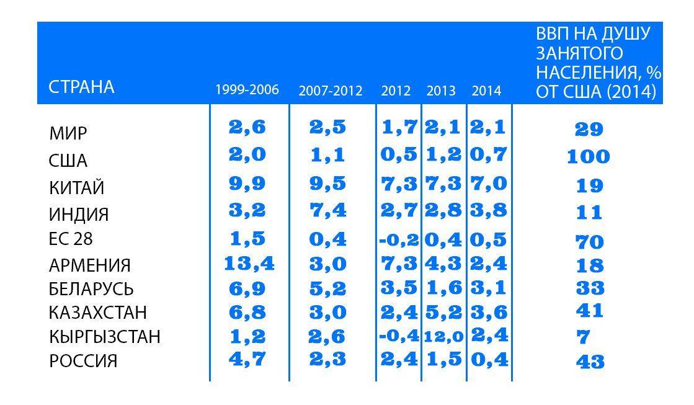 Динамика роста производительности труда (ВВП на душу занятого населения)