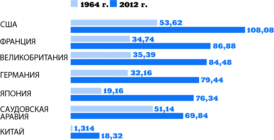 Производительность труда: ВВП в перерасчете на сотрудника