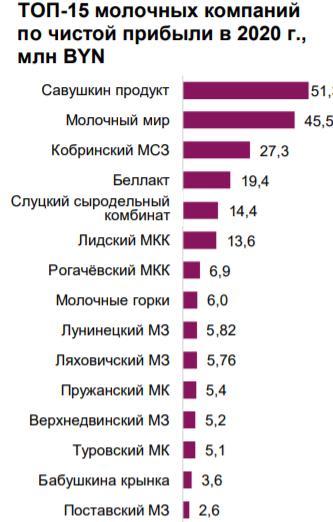 Топ-15 молочных предприятий по выручке и прибыли