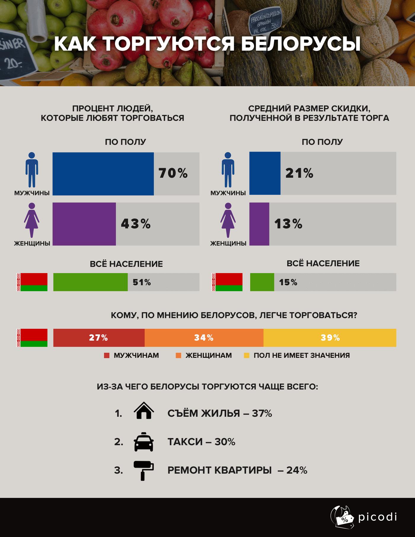 Как торгуются белорусы