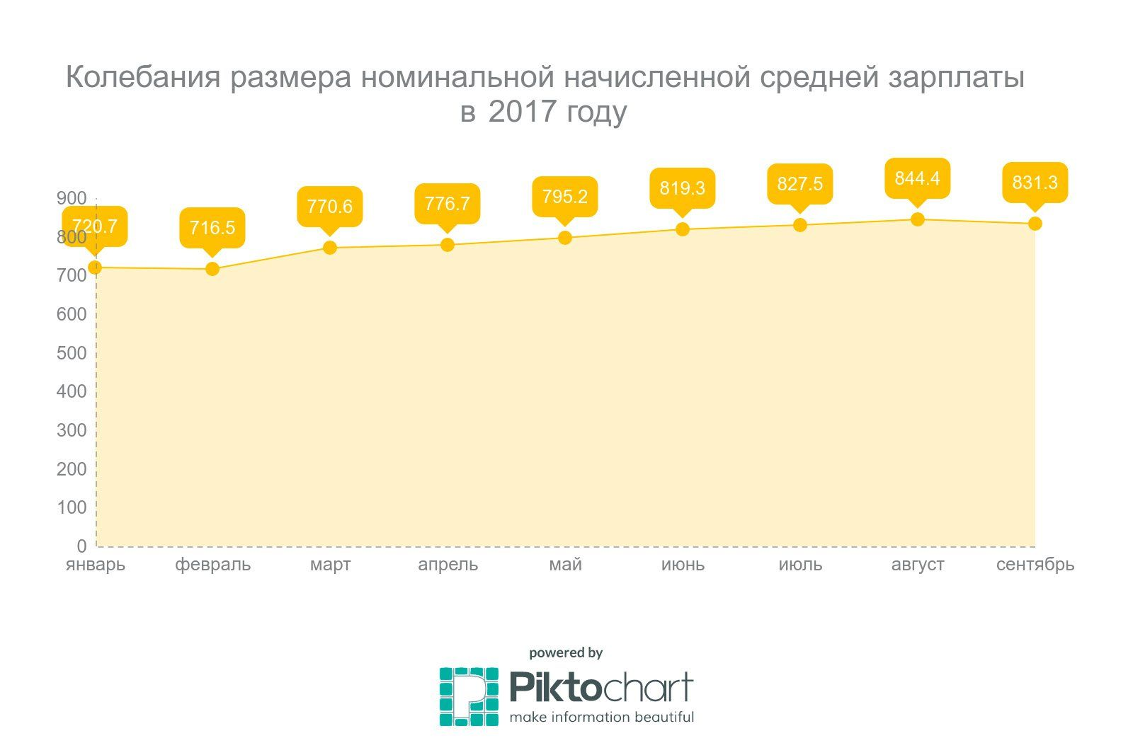 Колебания размера номинальной начисленной средней зарплаты в 2017 году