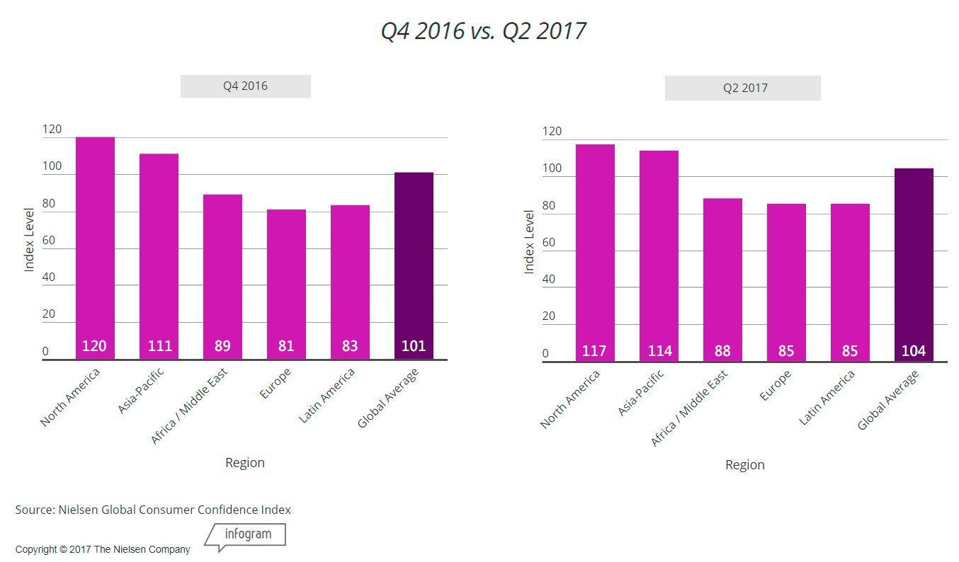 Глобальный индекс потребительского доверия по регионам