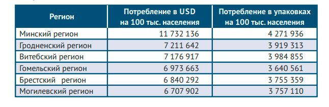 Рейтинг регионов по потреблению в денежном и количественном выражении на 100 тыс. населения