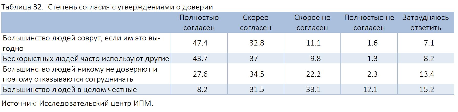 Степень согласия с утверждениями о доверии