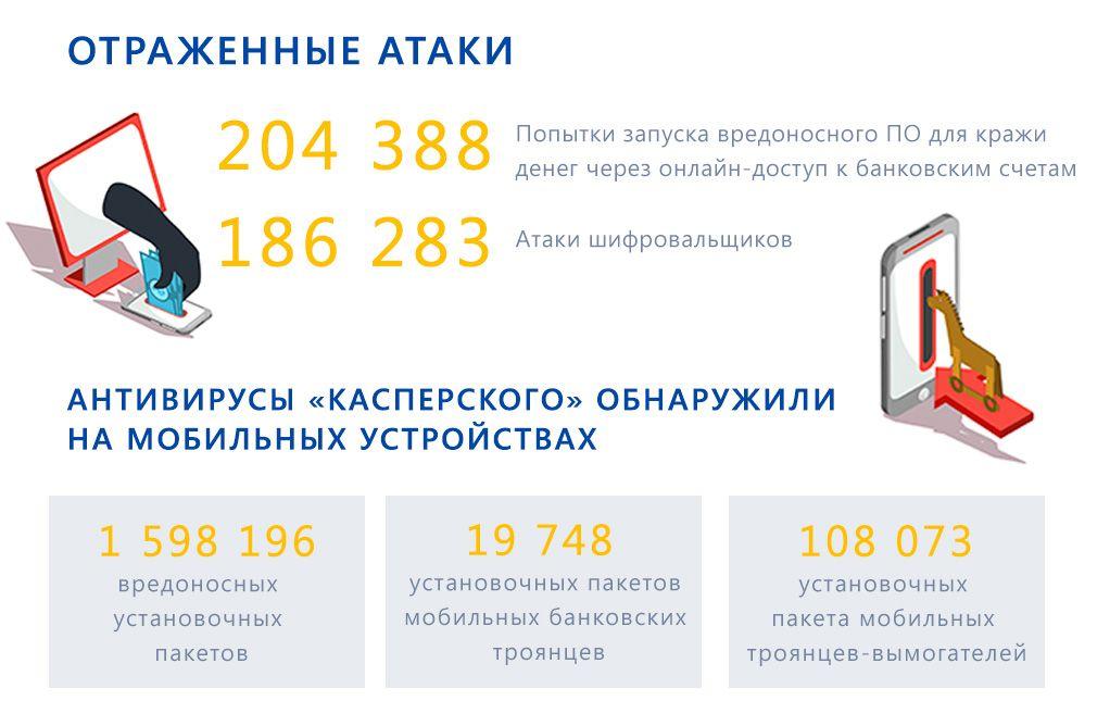 Kaspersky и вирусы: статистика борьбы в третьем квартале