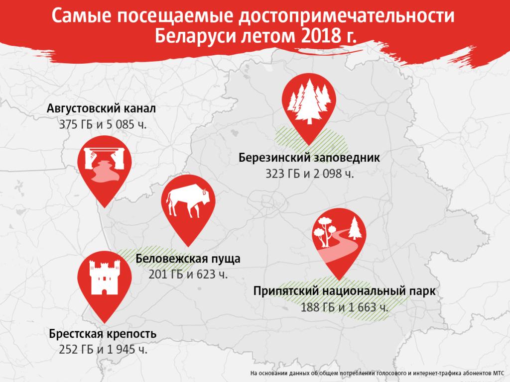 Самые посещаемые достопримечательности Беларуси летом 2018 года