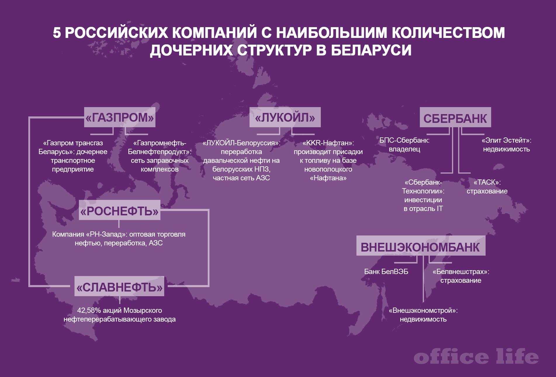 5 российских компаний с наибольшим количеством дочерних структур в Беларуси