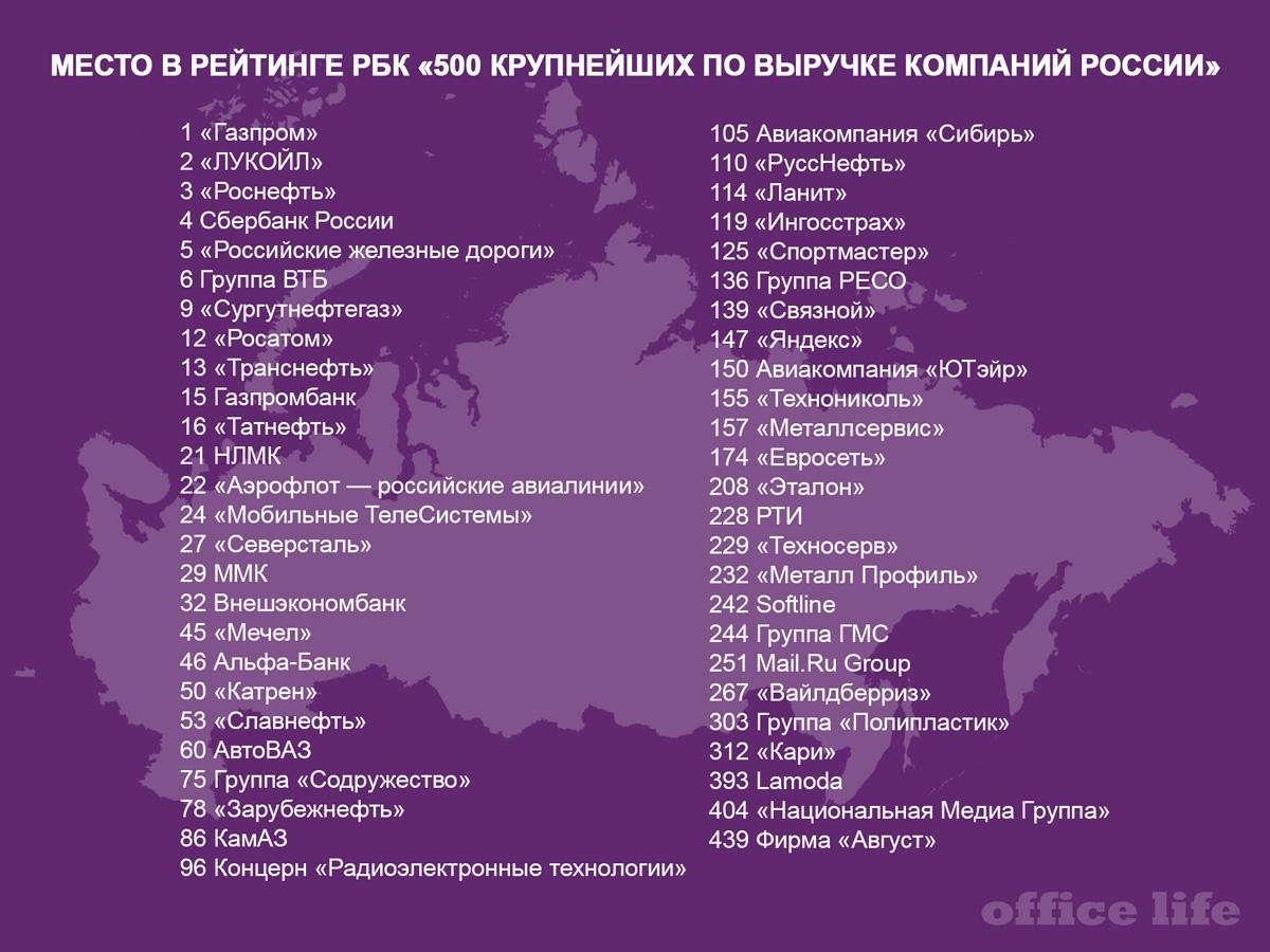 Место в рейтинге РБК «500 крупнейших по выручке компаний России»