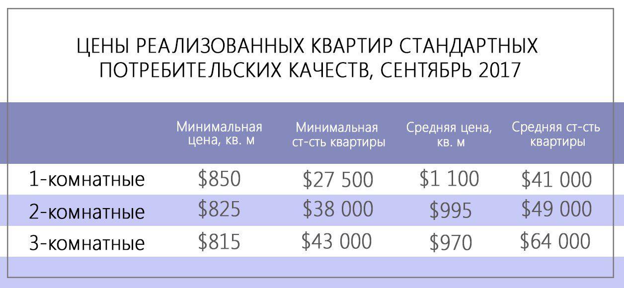 Цены реализованных квартир стандартных потребительских качеств
