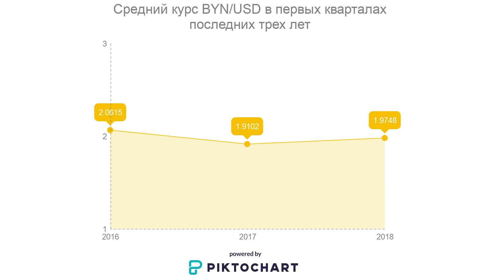 Средний курс BYN/USD в первых кварталах последних трех лет