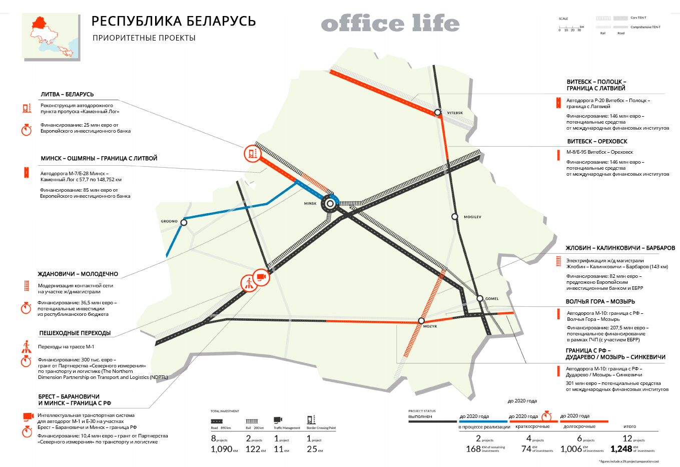 ЕСобозначила белорусские дороги для реконструкции поевростандартам