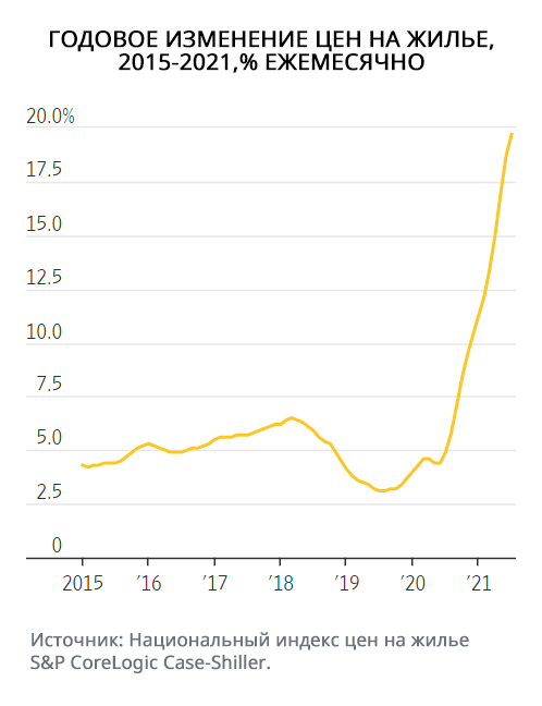 Годовое изменение цен на жилье в 2015-2021