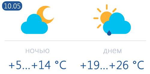 Погода 10 мая